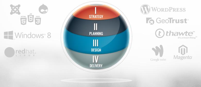 Orlando Web Development Methodology Web Designers Avid Web